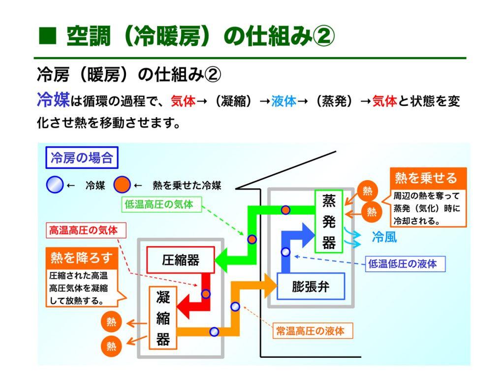空調機の仕組み2