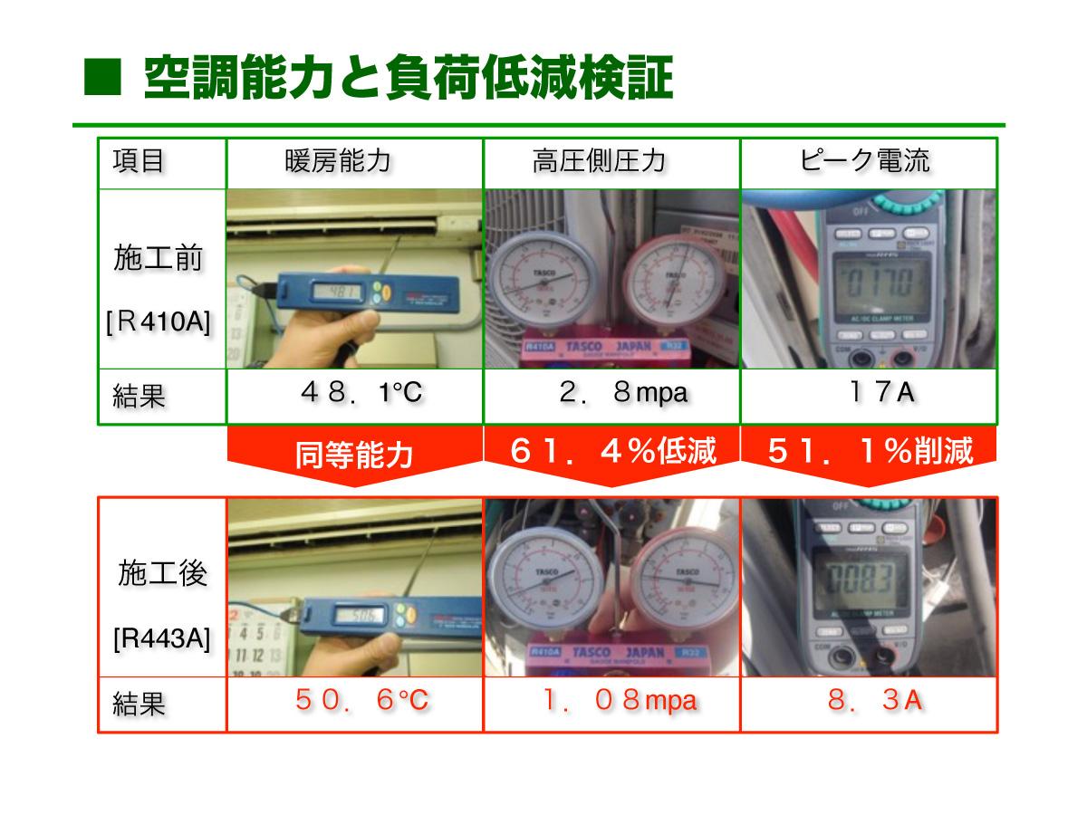 R443A 導入検証